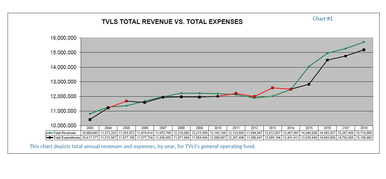 TVLSD Revenue and Expenses