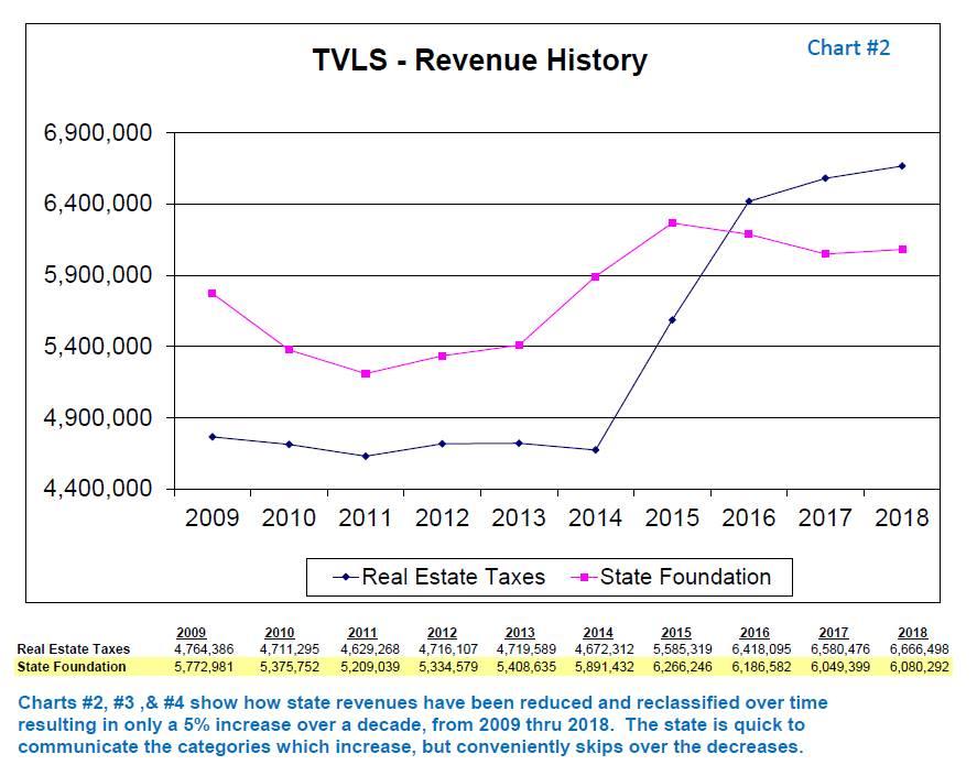 TVLSD Revenue History