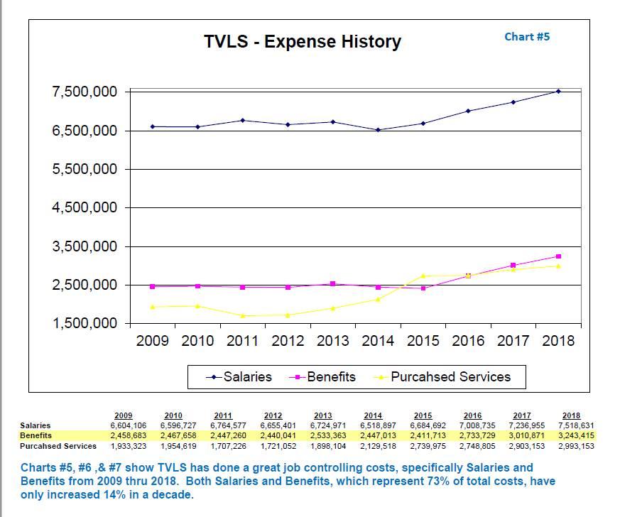 TVLSD Expense History