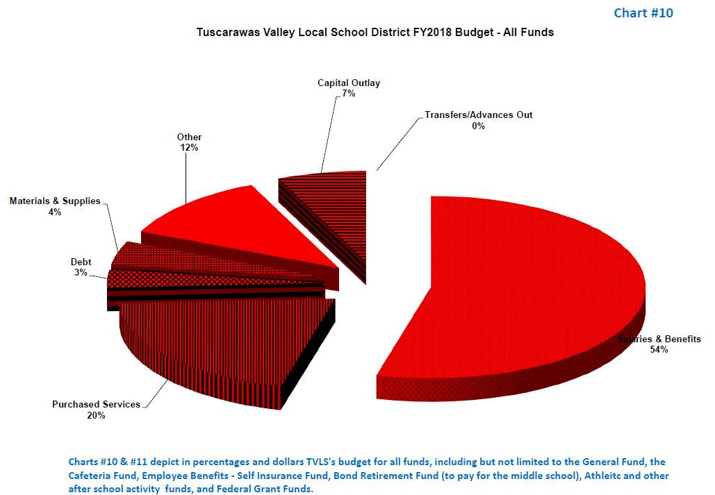 TVLSD All Funds Pie Chart