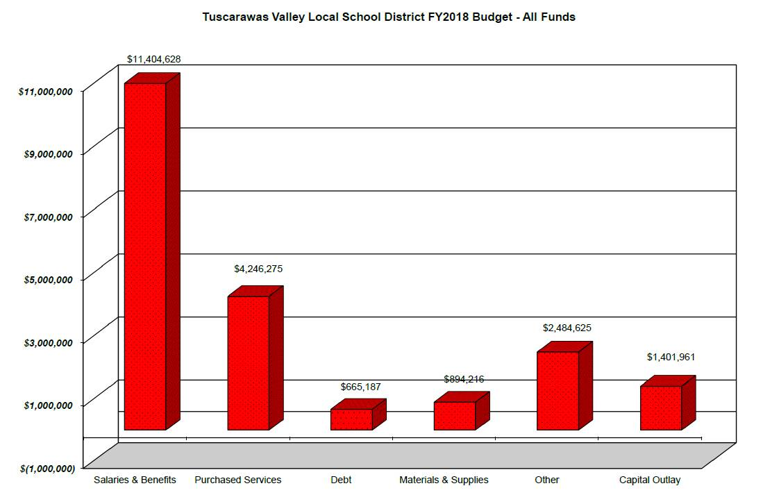 TVLSD All Funds Bar Chart