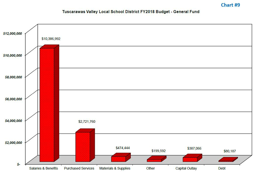 TVLSD General Fund Bar Graph