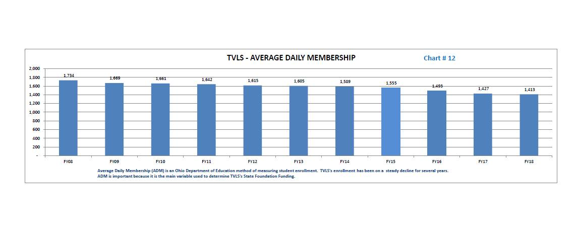 TVLSD Average Daily Membership