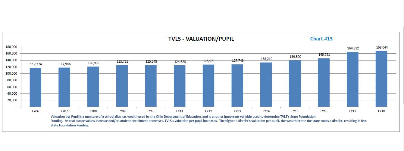 TVLSD Per Pupil Valuation