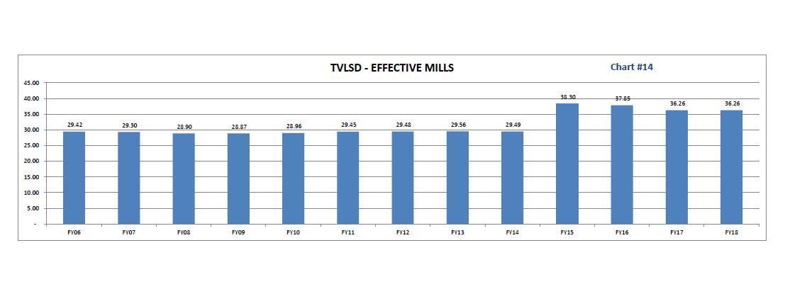 TVLSD Effective Mills