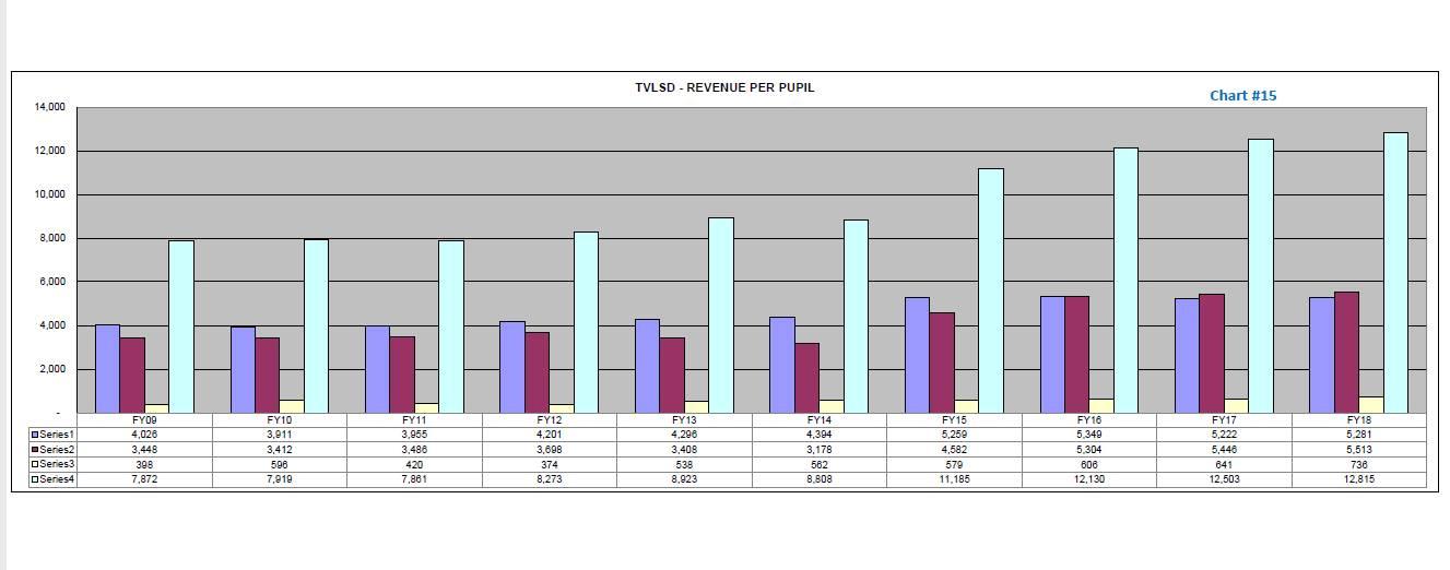 TVLSD Revenue Per Pupil